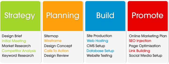 The four primary steps of our web development methodology